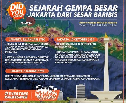 Sejarah gempa besar di Jakarta