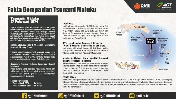 Fakta Gempa dan Tsunami di Maluku
