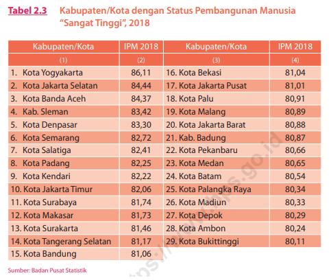 Peringkat Indeks IPM Kota di Indonesia