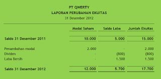 Laporan Keuangan Perubahan ekuitas