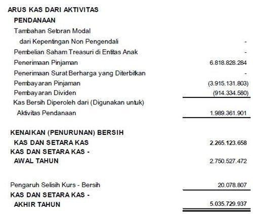 Pengertian Jenis Dan Contoh Arus Kas Cashflow Official Website Initu Id