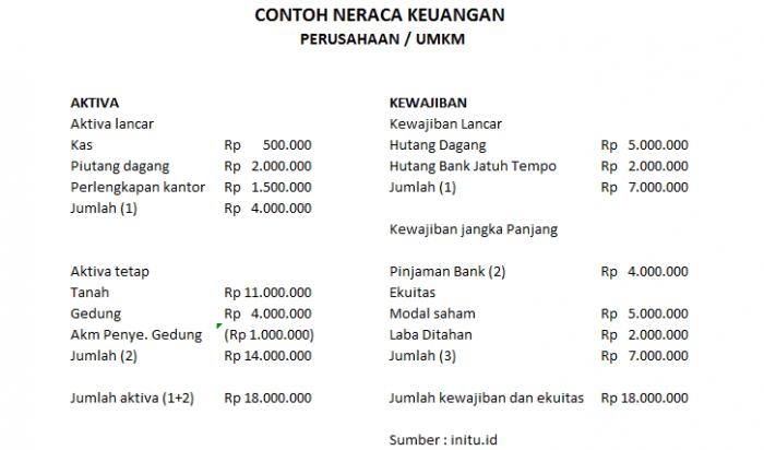 Contoh Jenis Analisis Laporan Keuangan Perusahaan Besar Atau Umkm Official Website Initu Id
